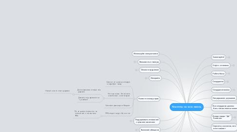 Mind Map: Клиенты на всю жизнь