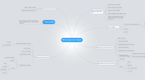 Mind Map: Магазин Дропшип товаров