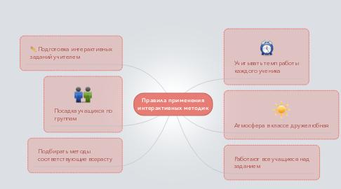 Mind Map: Правила применения интерактивных методик