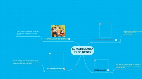 Mind Map: EL MATRIMONIOY LOS BIENES