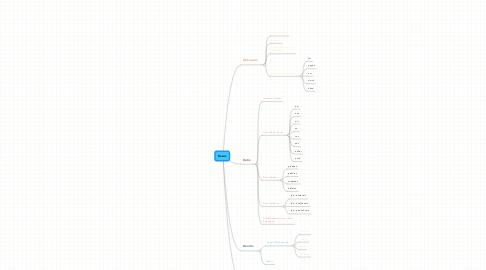 Mind Map: Kasus