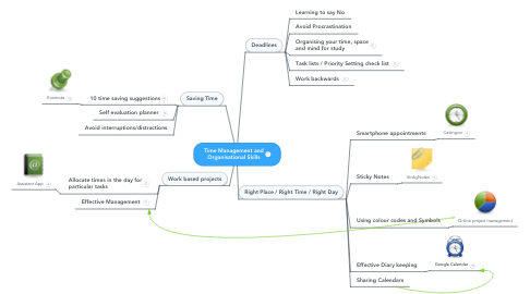 Mind Map: Time Management and Organisational Skills