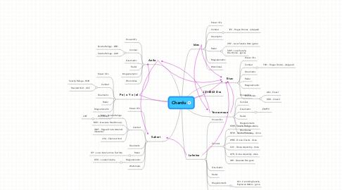 Mind Map: Chardu