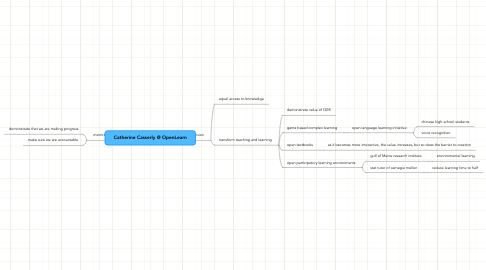 Mind Map: Catherine Casserly @ OpenLearn