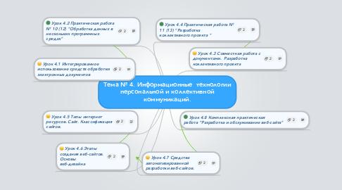 Mind Map: Тема № 4. Информационные  технологии персональной и коллективной коммуникаций.