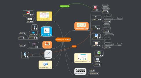 Mind Map: Outils gratuits