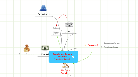 Mind Map: Rescate del CentroHistórico(Limpieza Social)