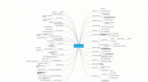 Mind Map: trust behaviors