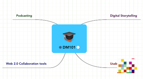 Mind Map: DM101