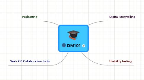 Mind Map: DM101