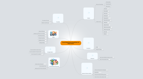 Mind Map: Social Networking Capabilities for Book Lovers
