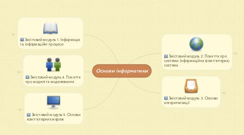 Mind Map: Основи інформатики