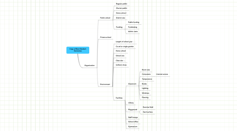 Mind Map: Copy of Best Student Outcomes
