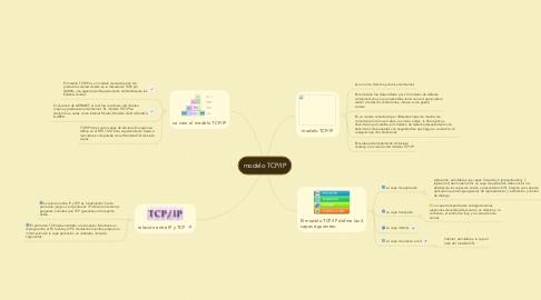 Mind Map: modelo TCP/IP