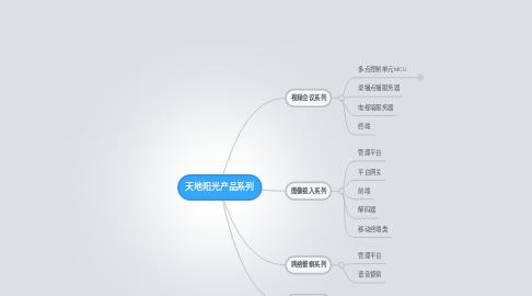 Mind Map: 天地阳光产品系列