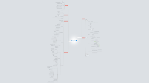 Mind Map: Salesforce CRM