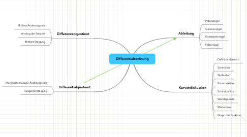 Mind Map: Differentialrechnung