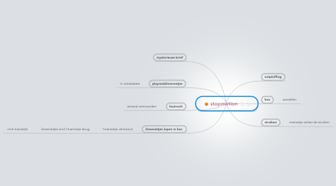 Mind Map: stopmotion
