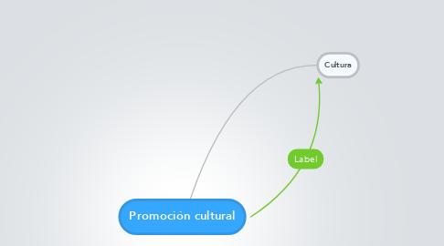 Mind Map: Promoción cultural