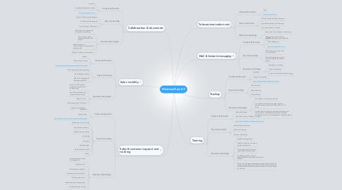 Mind Map: WindowsPlast ICT