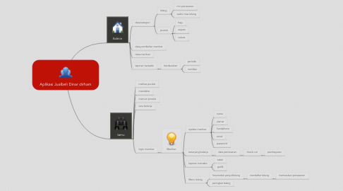 Mind Map: Aplikasi Jualbeli Dinar dirham
