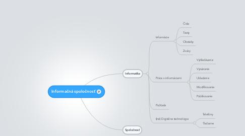 Mind Map: Informačná spoločnosť