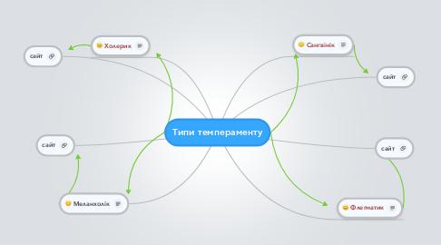 Mind Map: Типи темпераменту
