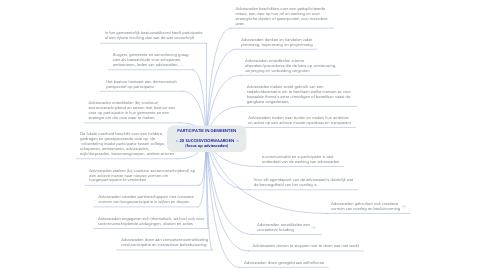 Mind Map: PARTICIPATIE IN GEMEENTEN   -- 20 SUCCESVOORWAARDEN  -- (focus op adviesraden)