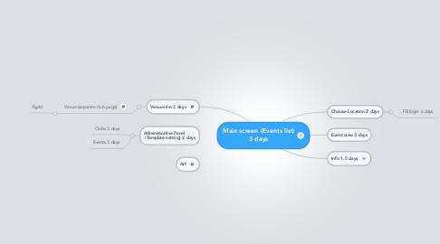 Mind Map: Main screen (Events list) 3 days