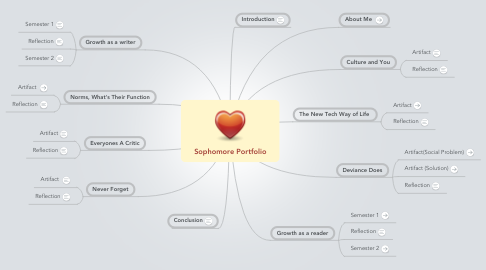 Mind Map: Sophomore Portfolio