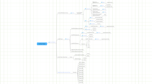 Mind Map: GumTree Project