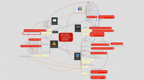 Mind Map: Gillian Edwards' PLN: Translating complex ideas into effective presentations