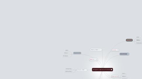 Mind Map: Zakiyyah's Sophomore Portfolio