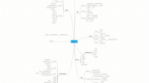 Mind Map: Applicazioni