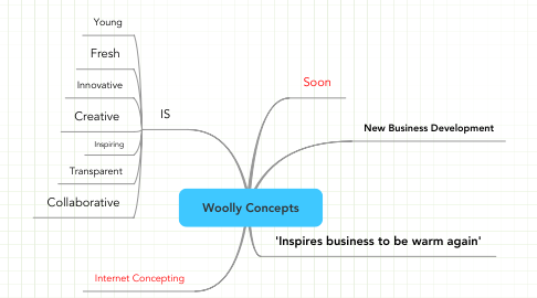 Mind Map: Woolly Concepts