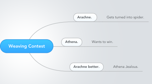 Mind Map: Weaving Contest