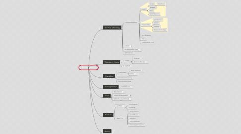 Mind Map: Ed 625 Class 1