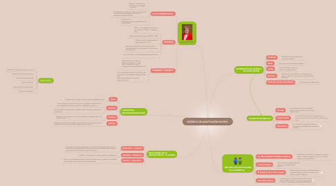 Mind Map: MODELO DE ADAPTACIÓN DE ROY