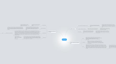 Mind Map: Gran Torino