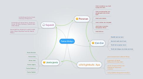 Mind Map: Pantun Melayu