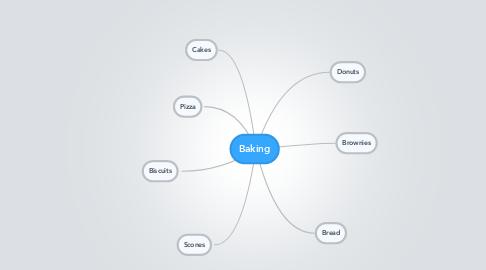 Mind Map: Baking