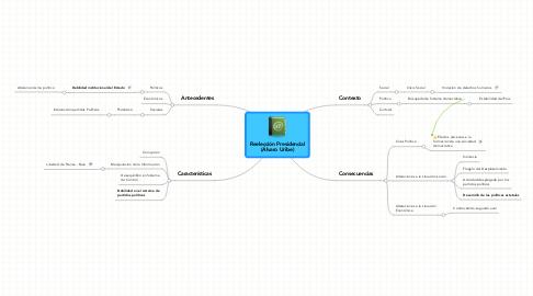 Mind Map: Reelección Presidencial (Álvaro Uribe)