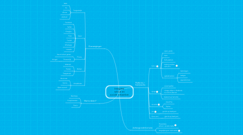 Mind Map: Integreer school en sociale netwerken