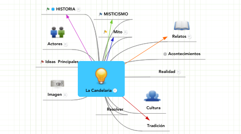 Mind Map: La Candelaria