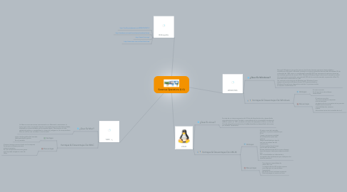 Mind Map: Sistemas Operativos (S.O)