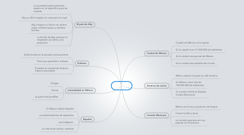 Mind Map: México