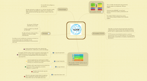 Mind Map: Modelo TCP/IP