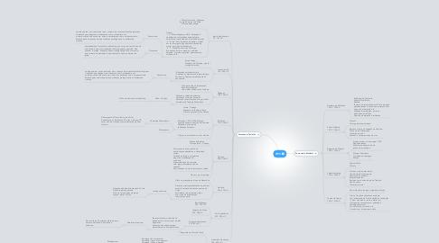 Mind Map: HPC