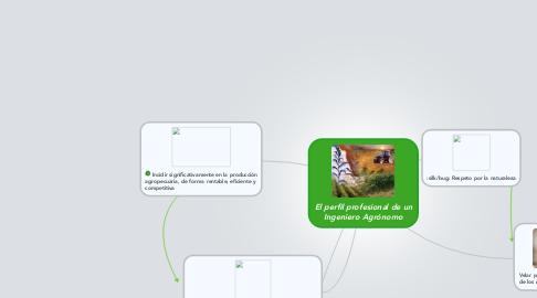 Mind Map: El perfil profesional de un Ingeniero Agrónomo