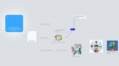 Mind Map: Metodologías para laenseñanza del idioma ingles enpreescolar